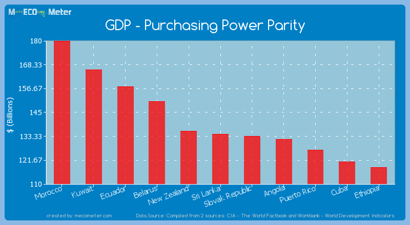 GDP - Purchasing Power Parity of Sri Lanka