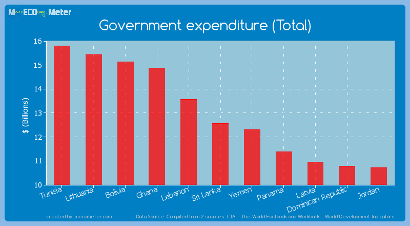 Government expenditure (Total) of Sri Lanka
