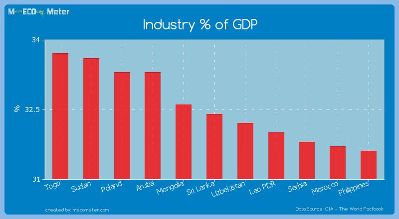 Industry % of GDP of Sri Lanka