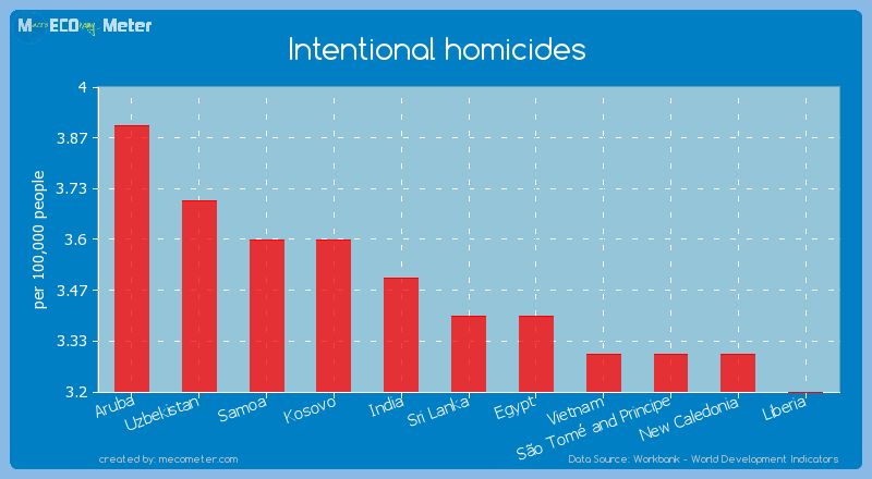 Intentional homicides of Sri Lanka