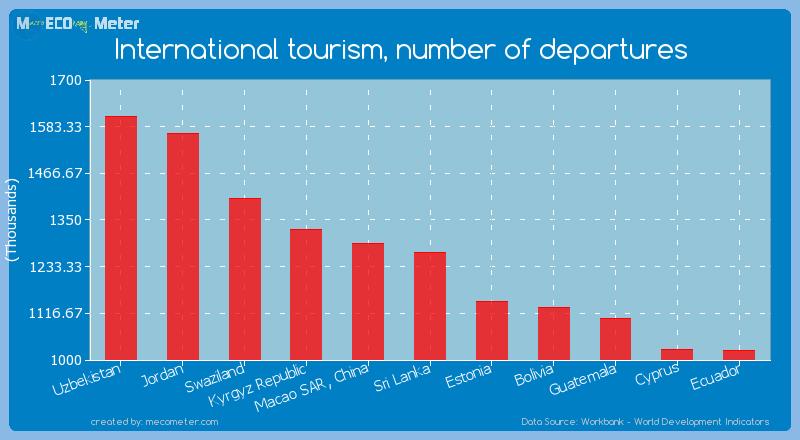 International tourism, number of departures of Sri Lanka