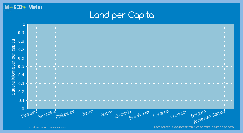 Land per Capita of Sri Lanka