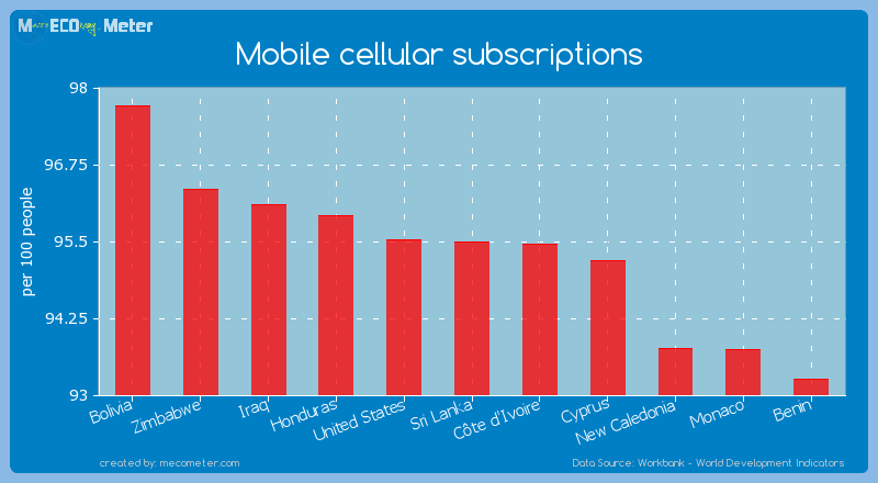 Mobile cellular subscriptions of Sri Lanka