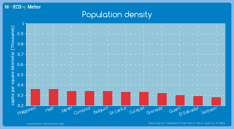 Population density of Sri Lanka