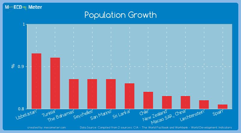 Population Growth of Sri Lanka