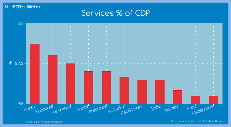Services % of GDP of Sri Lanka