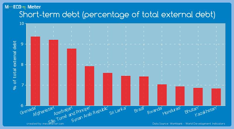 Short-term debt (percentage of total external debt) of Sri Lanka
