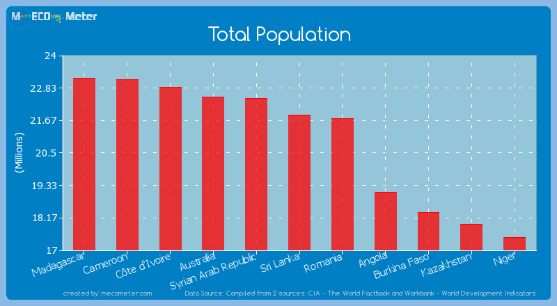 Total Population - Sri Lanka