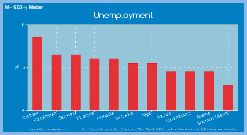 Unemployment of Sri Lanka