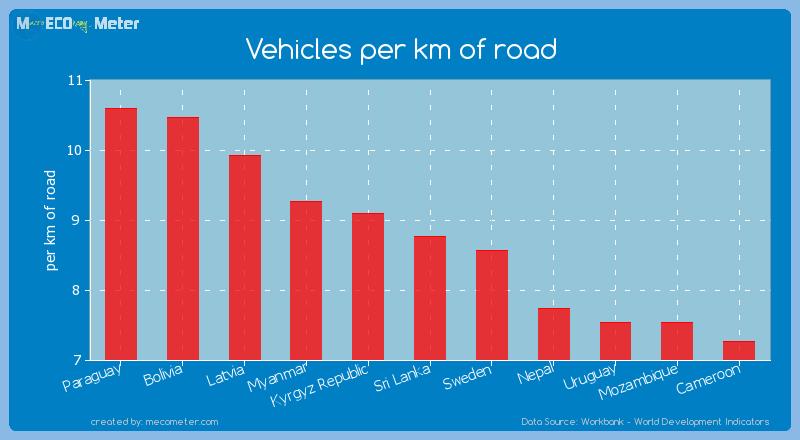 Vehicles per km of road of Sri Lanka