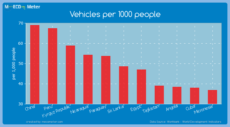 Vehicles per 1000 people of Sri Lanka