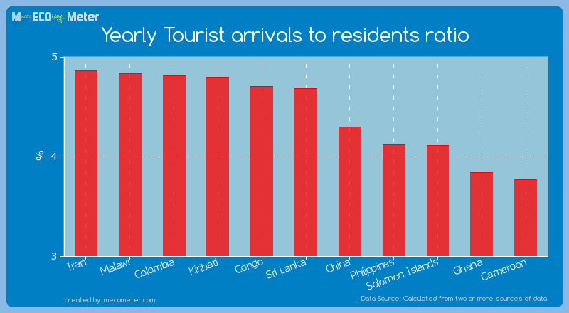 Yearly Tourist arrivals to residents ratio of Sri Lanka