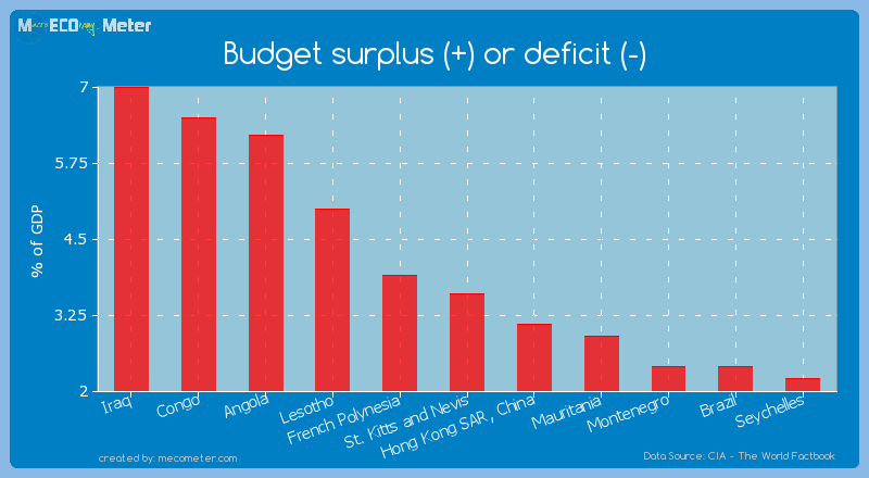 Budget surplus (+) or deficit (-) of St. Kitts and Nevis