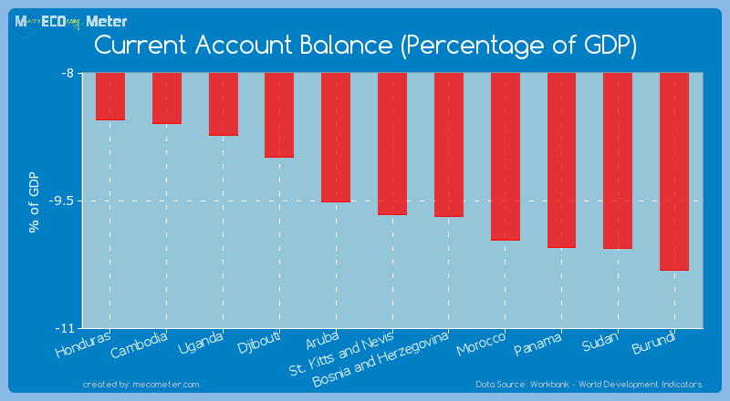 Current Account Balance (Percentage of GDP) of St. Kitts and Nevis