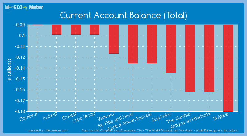 Current Account Balance (Total) of St. Kitts and Nevis