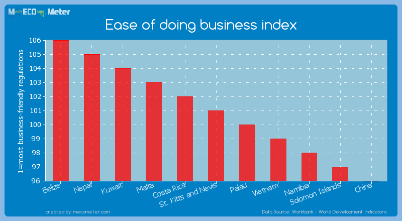 Ease of doing business index of St. Kitts and Nevis