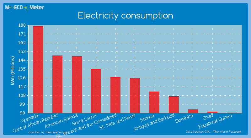 Electricity consumption of St. Kitts and Nevis