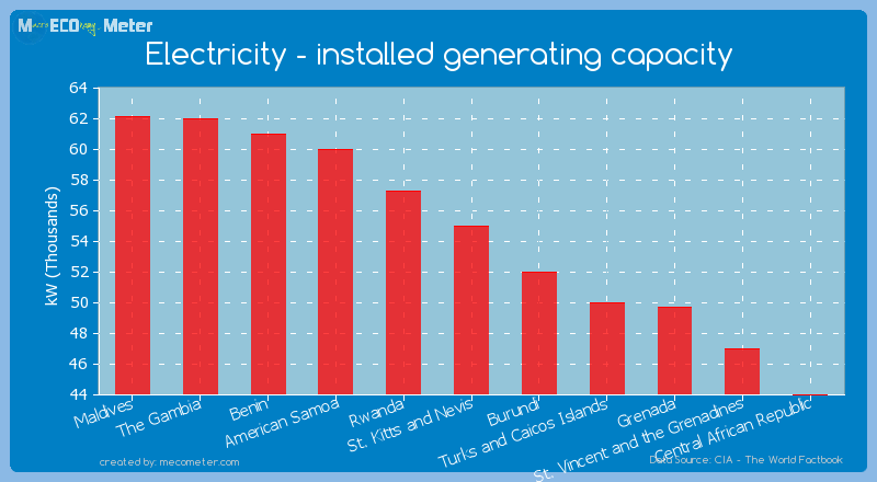 Electricity - installed generating capacity of St. Kitts and Nevis