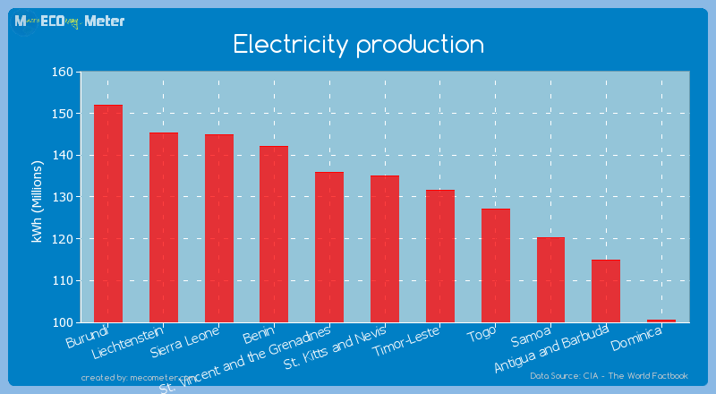 Electricity production of St. Kitts and Nevis