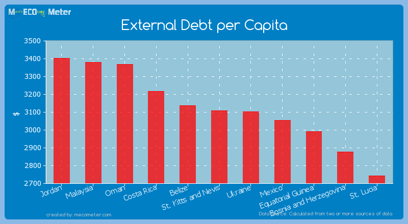 External Debt per Capita of St. Kitts and Nevis