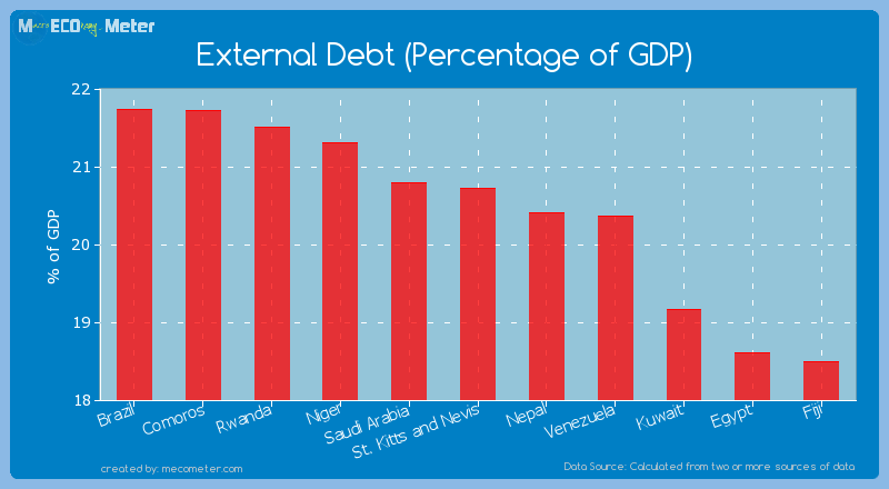 External Debt (Percentage of GDP) of St. Kitts and Nevis