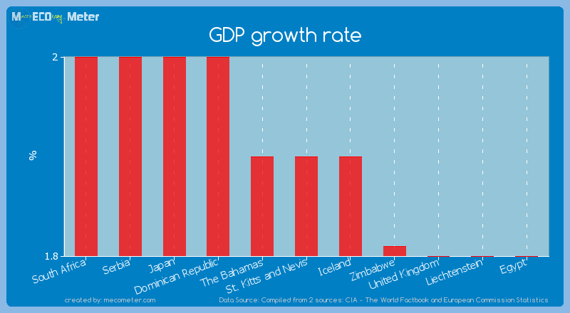 GDP growth rate of St. Kitts and Nevis