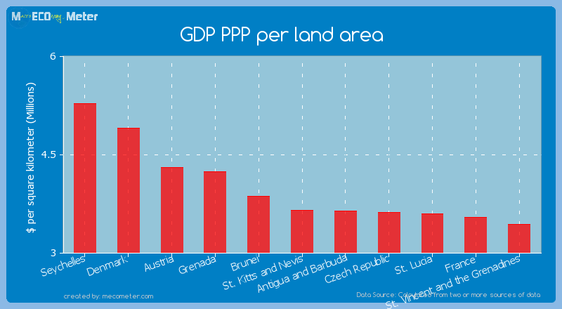 GDP PPP per land area of St. Kitts and Nevis