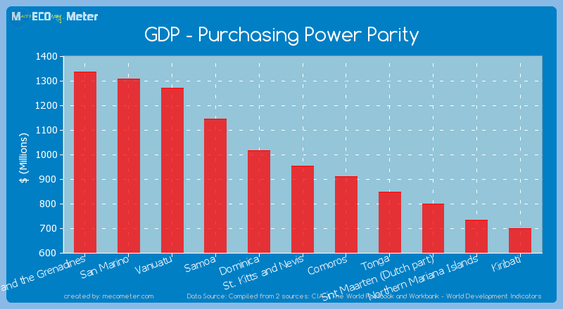 GDP - Purchasing Power Parity of St. Kitts and Nevis