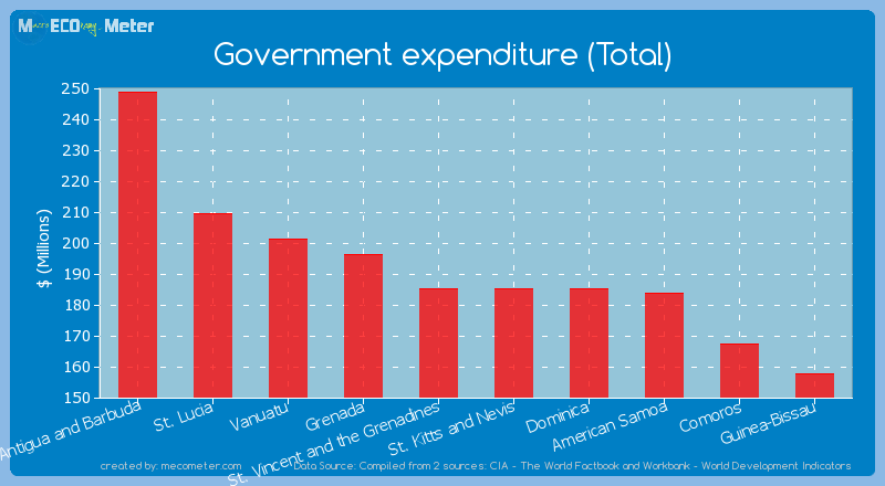 Government expenditure (Total) of St. Kitts and Nevis