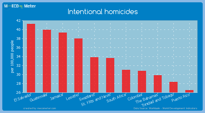 Intentional homicides of St. Kitts and Nevis