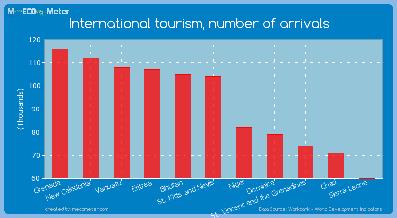 International tourism, number of arrivals of St. Kitts and Nevis
