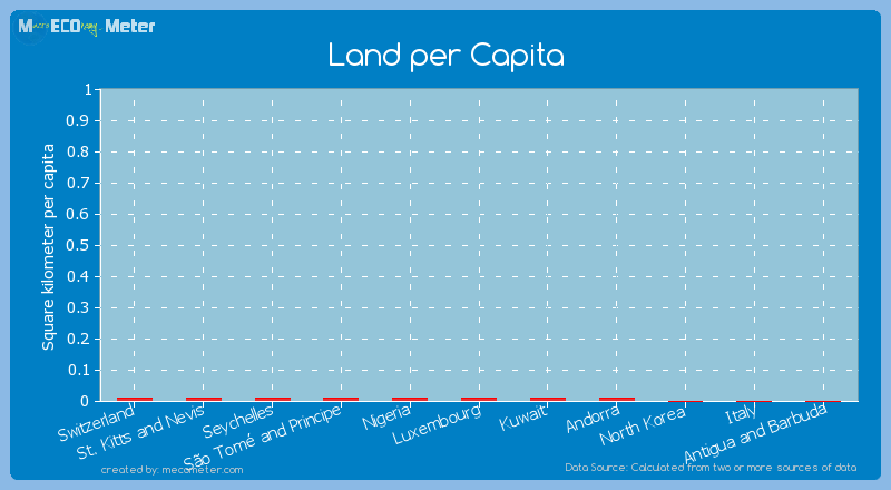 Land per Capita of St. Kitts and Nevis