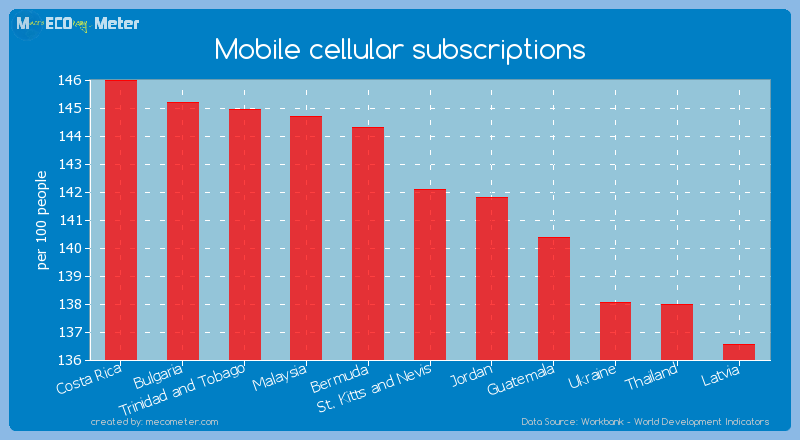 Mobile cellular subscriptions of St. Kitts and Nevis