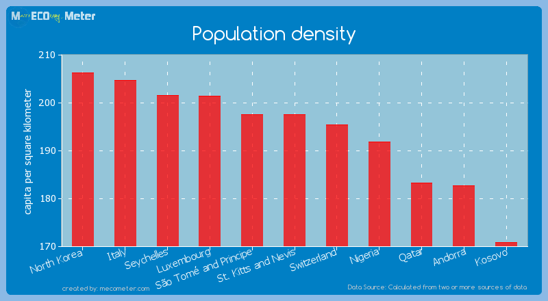 Population density of St. Kitts and Nevis