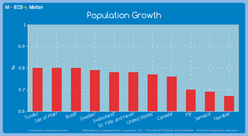 Population Growth of St. Kitts and Nevis