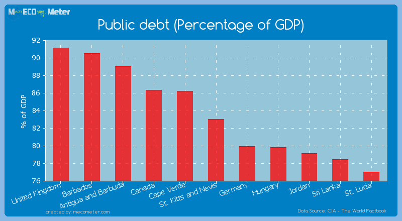 Public debt (Percentage of GDP) of St. Kitts and Nevis