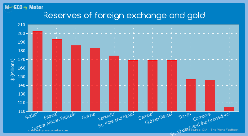 Reserves of foreign exchange and gold of St. Kitts and Nevis
