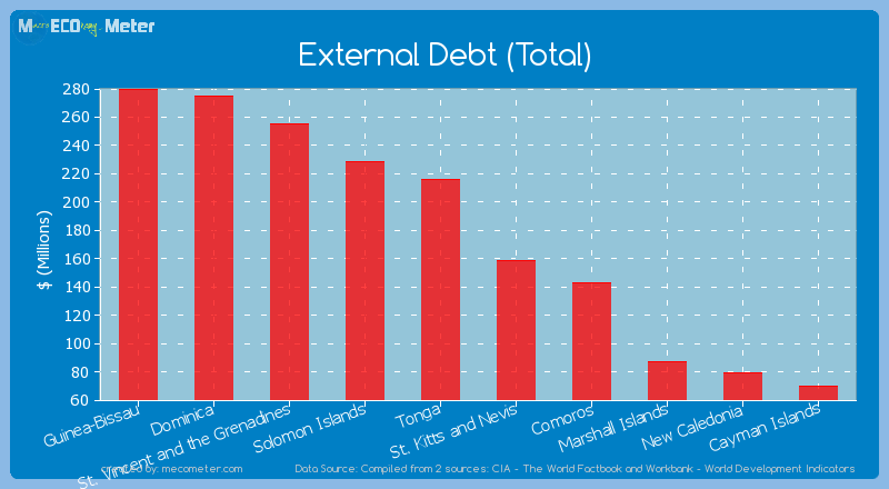 External Debt (Total) of St. Kitts and Nevis