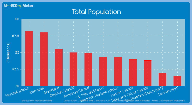 Total Population of St. Kitts and Nevis