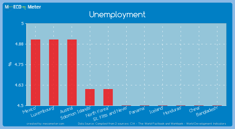 Unemployment of St. Kitts and Nevis