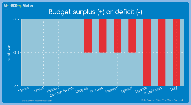 Budget surplus (+) or deficit (-) of St. Lucia