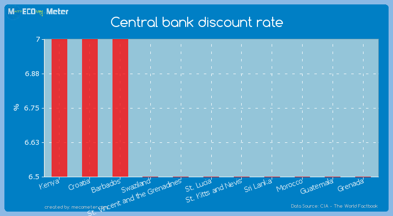 Central bank discount rate of St. Lucia