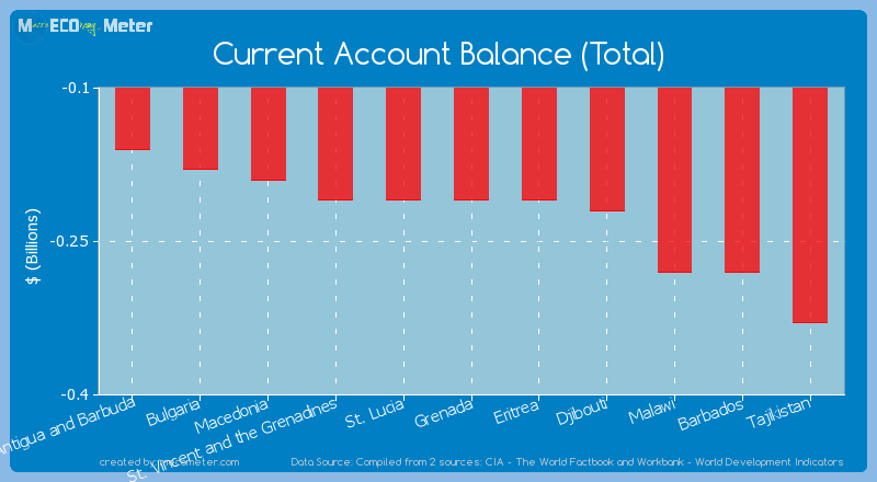 Current Account Balance (Total) of St. Lucia