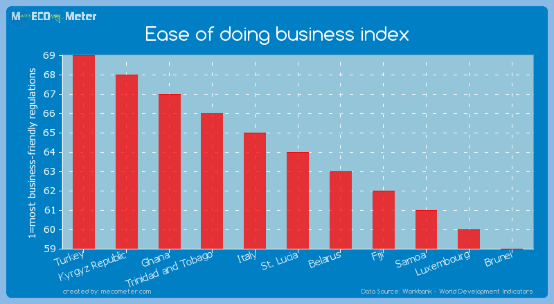 Ease of doing business index of St. Lucia