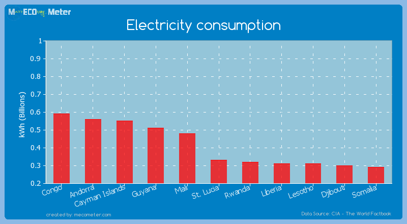 Electricity consumption of St. Lucia