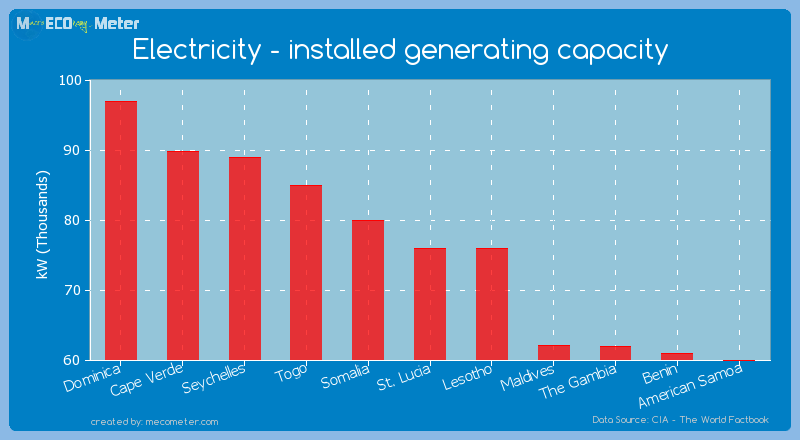Electricity - installed generating capacity of St. Lucia