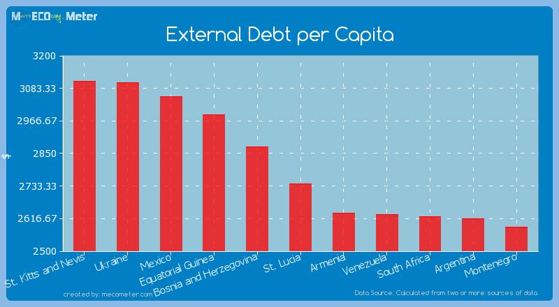 External Debt per Capita of St. Lucia