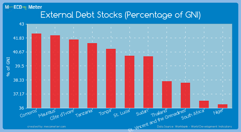 External Debt Stocks (Percentage of GNI) of St. Lucia