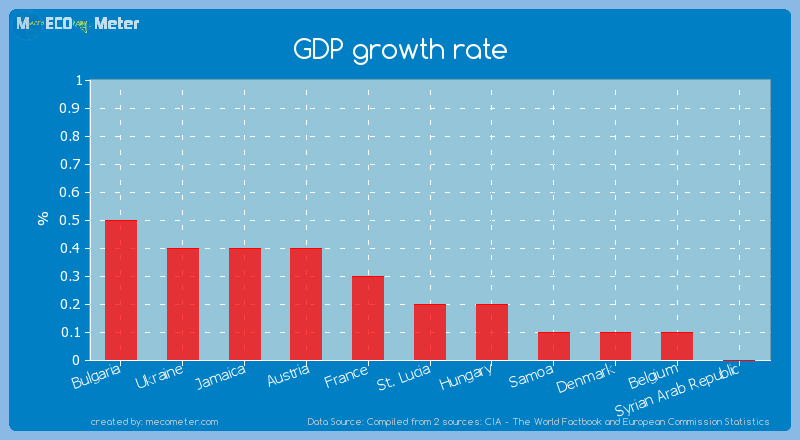 GDP growth rate of St. Lucia