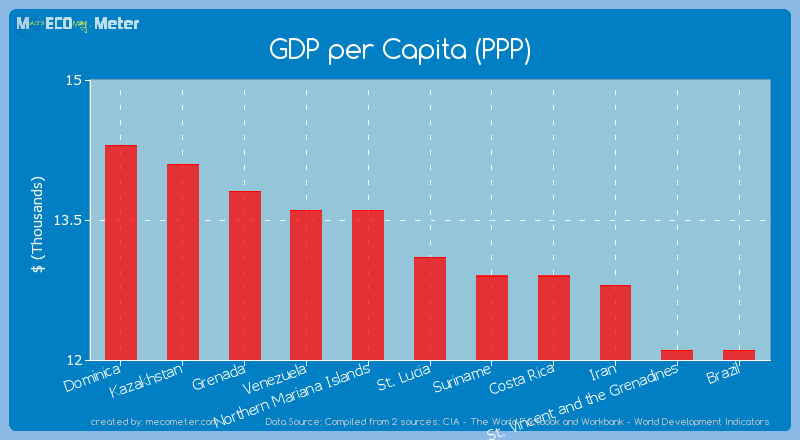 GDP per Capita (PPP) of St. Lucia